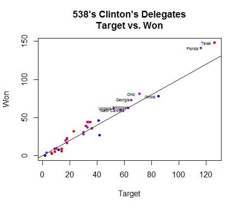 Target538_Clinton