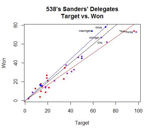 Target538_Sanders_RB